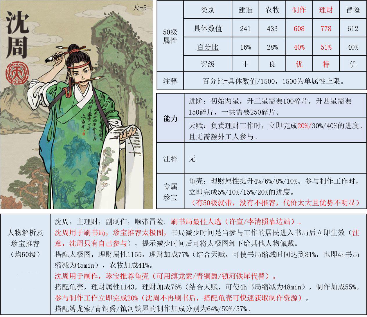 《江南百景图》理财角色推荐