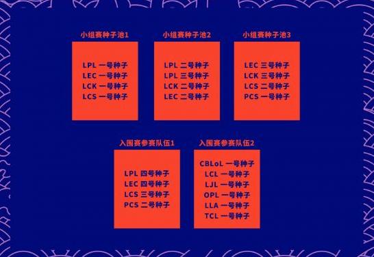 《英雄联盟》s10B组战队名单介绍