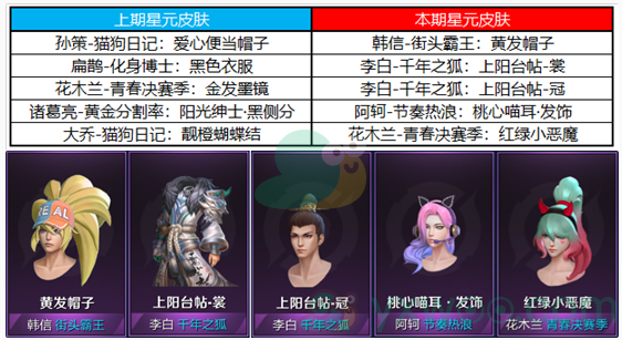 《王者荣耀》12月8日更新介绍