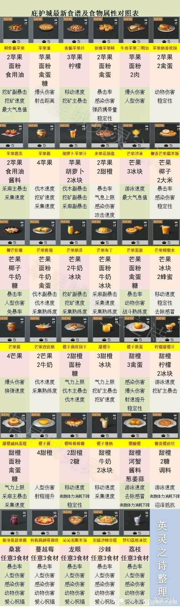 《明日之后》庇护城版本新增食谱介绍